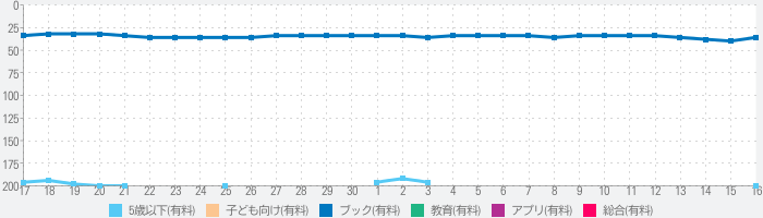 The Monster at the End...のランキング推移