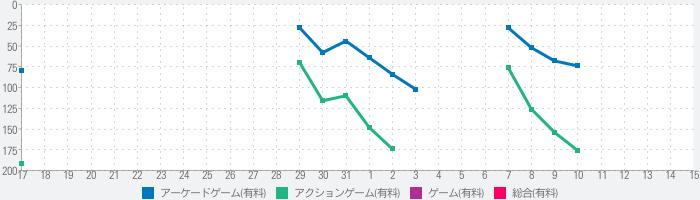 Ocmoのランキング推移