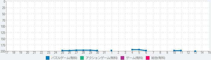 Sparkle the Gameのランキング推移