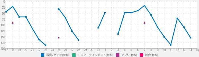 RECO - 4K VIDEO & FILM FILTERのランキング推移