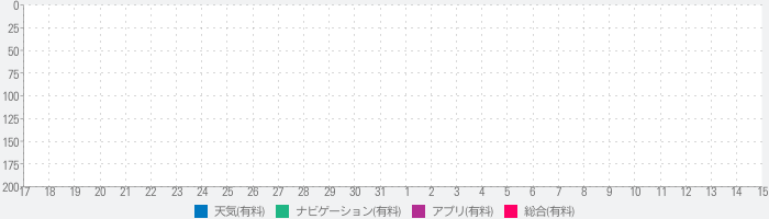 Ship Forecastのランキング推移