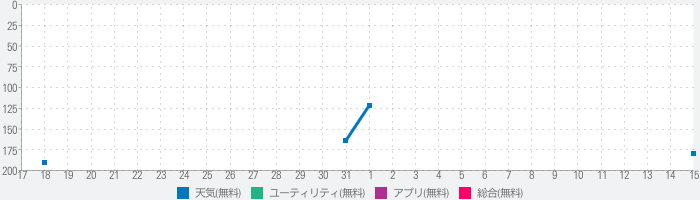 Weather Fitのランキング推移