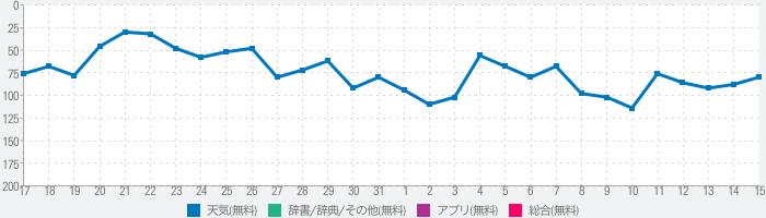 気象庁天気・防災情報のランキング推移
