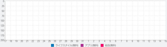 girlswalker Officialのランキング推移