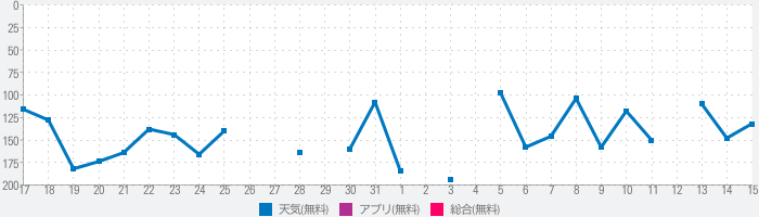 Weather-Daily Weather Forecastのランキング推移