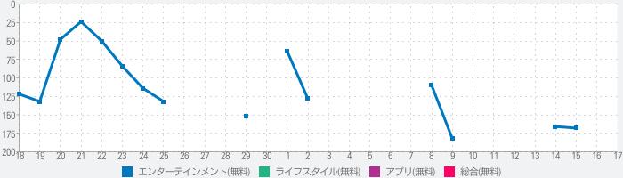 FanStreamAppのランキング推移