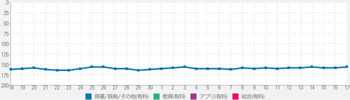 新漢語林MX【大修館書店】(ONESWING)のランキング推移