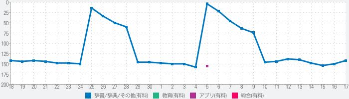 新漢語林 第二版のランキング推移