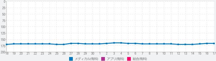 國松リストアプリのランキング推移