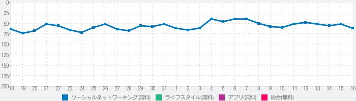 KoeTomoのランキング推移