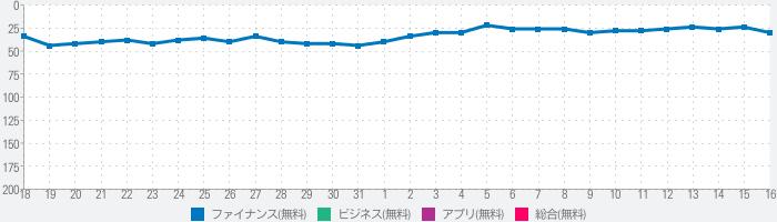 FXなび-デモトレードと本格FXチャートで投資デビューのランキング推移