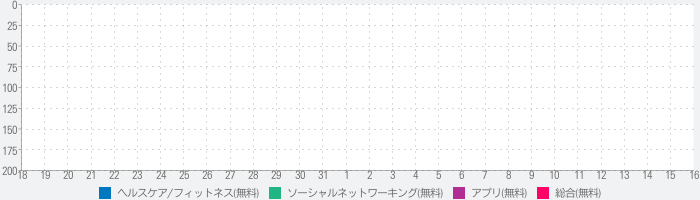 FITIV Ride GPS Route Trackerのランキング推移