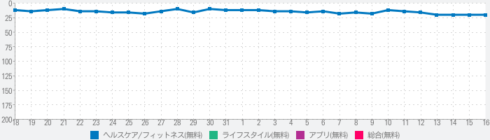 OMRON connectのランキング推移