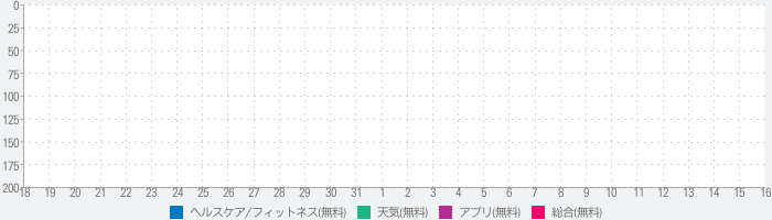 UVLens - UV Indexのランキング推移