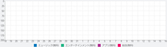 JAM Project「MOTTO!MOTTO!! App」のランキング推移