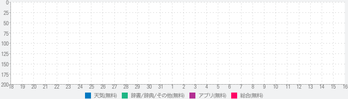 My Weather : The weather around me much more easily !のランキング推移