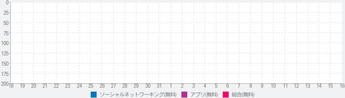 ビデオ通話の出会いライブチャット -Aizuのランキング推移