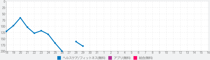 Heart Rate Monitor - Pulse HRのランキング推移
