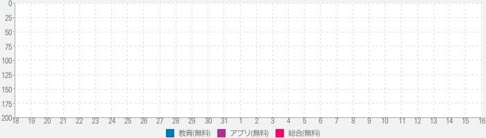 TES 東京英語専門学校 公式アプリのランキング推移