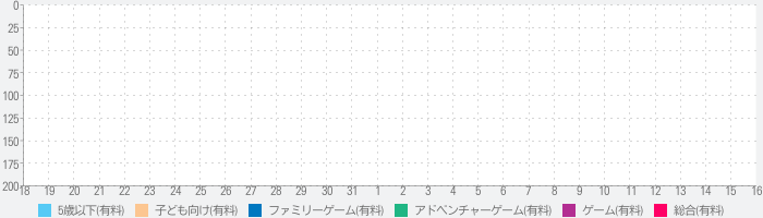 We're Going on a Bear Huntのランキング推移