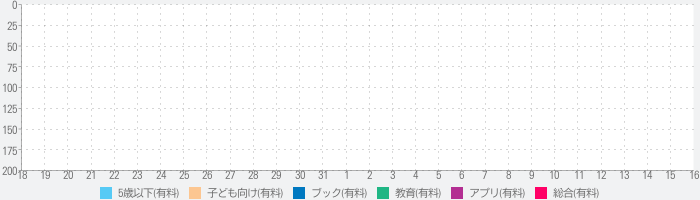 My Little Pony Party of Oneのランキング推移