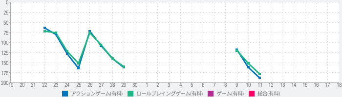 Pocket Rogues: Ultimateのランキング推移