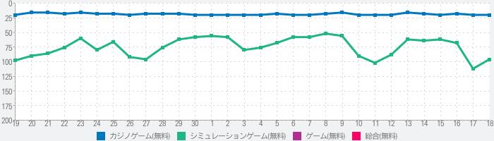[777Real]Pフィーバー戦姫絶唱シンフォギア2のランキング推移