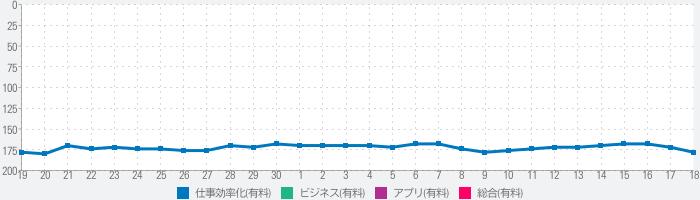 QuickPlan, Project Gantt Chartのランキング推移