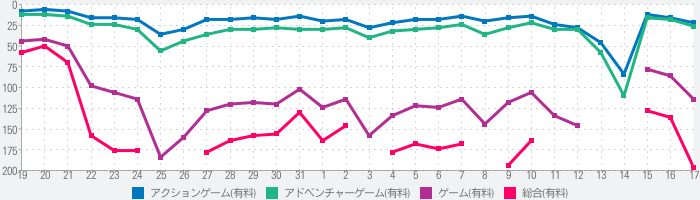 Bloodstained:RotNのランキング推移