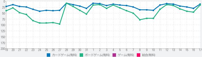 MIYAMOTOのランキング推移