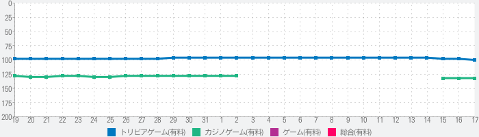Crazy Roller Coaster Gameのランキング推移