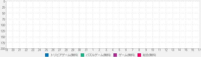 あそんでまなべる 東京都地図パズルのランキング推移