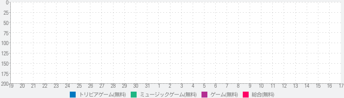 Ultimate Fan Quiz - One Direction editionのランキング推移