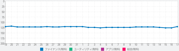 WifiMan from DataManのランキング推移
