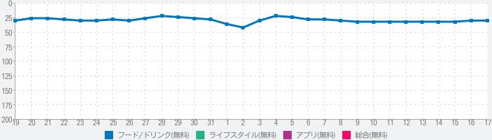 餃子の王将公式アプリのランキング推移