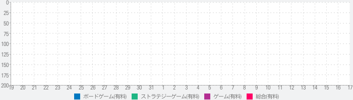 S&T: Medieval Wars Deluxeのランキング推移