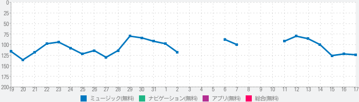 Music Player for Drive P@ssのランキング推移