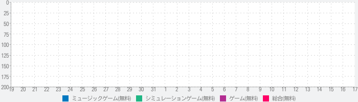 Piano Heroes: A new rhythm gameのランキング推移