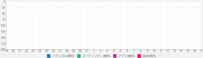 Baby Connect (Baby Tracker)のランキング推移