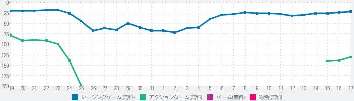 ザ・峠 ~DRIFT KING 1980~のランキング推移