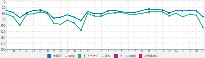 漢字ナンクロ - にゃんこパズルシリーズ -のランキング推移
