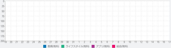 そらがき検定 <漢字筆順学習アプリケーション> for iPadのランキング推移