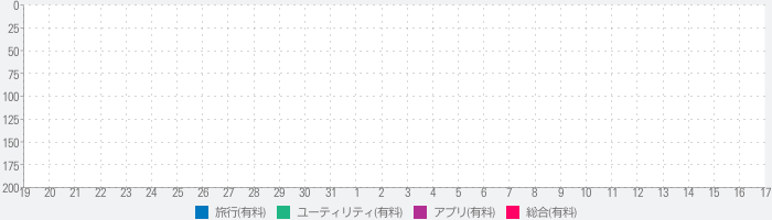 aiPictureのランキング推移