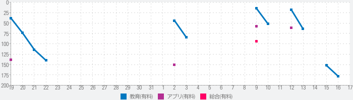 ピュア・フラッシュカード - 算数 - かけざん(九九)のランキング推移