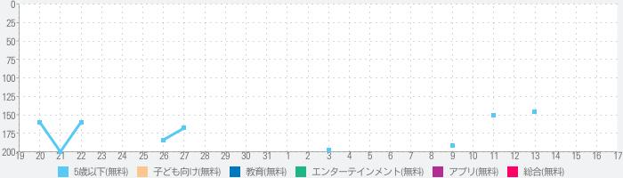 トッカ・ドクター HD 無料バージョン (Toca Doctor HD Lite)のランキング推移