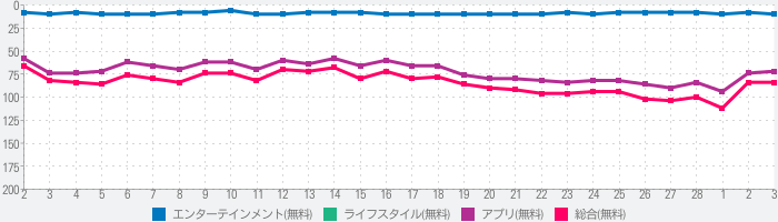 U-NEXT/ユーネクスト:日本最大級の動画・マンガアプリのランキング推移