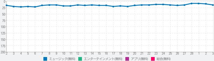 カラオケ予約-キョクナビJOYSOUNDのランキング推移