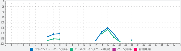 World for Twoのランキング推移