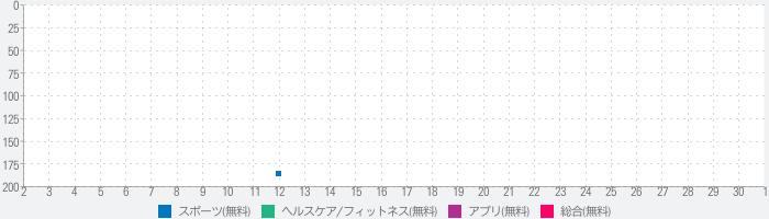 ONE TOKYO APPのランキング推移