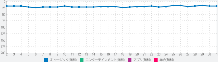 Music Now IE - 音楽プレーヤーのランキング推移
